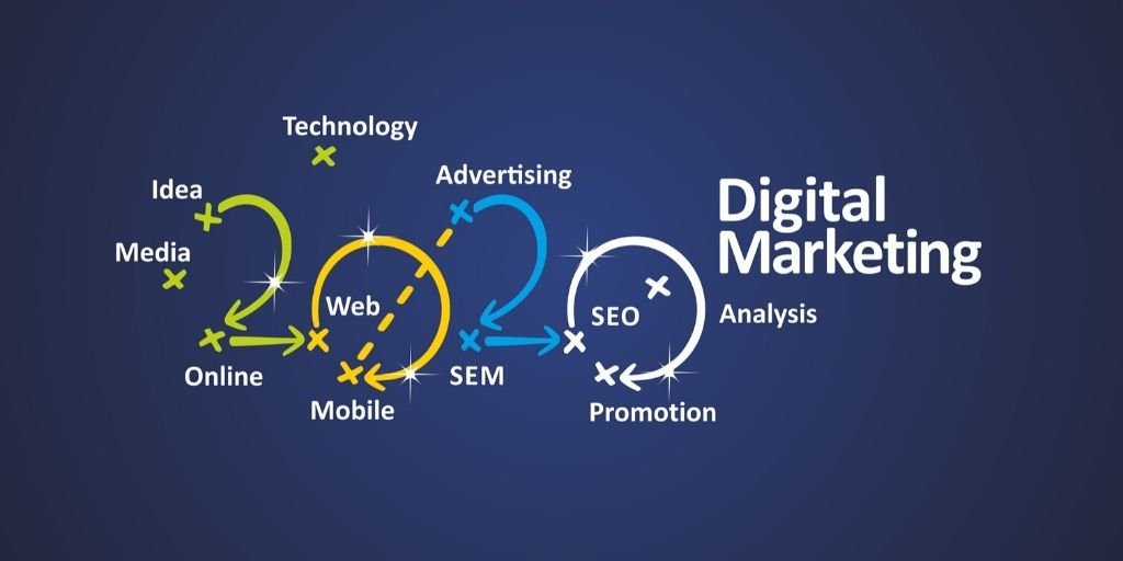 Word cloud for digital marketing in the year 2020.