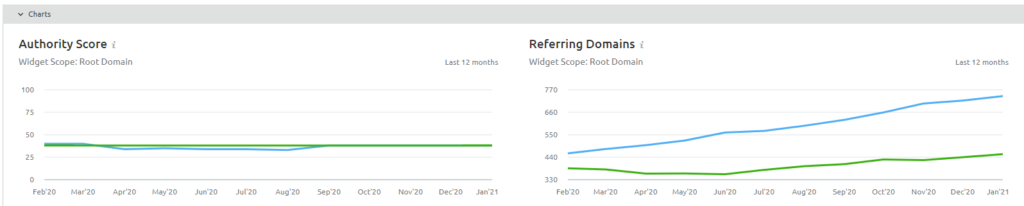 a blue and green line graph from Semrush showing backlink comparison of two B2Bs