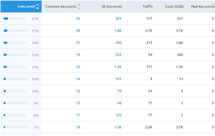 report from Semrush displaying data from list of SEO organic competitors