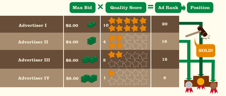 table showing how Google PPC bidding works by multiplying max bid by quality score to get ad rank then position