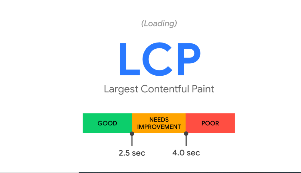 Color-coded bar shows Largest Contentful Paint or time for the largest element to load. A pass is under 2.5 seconds.