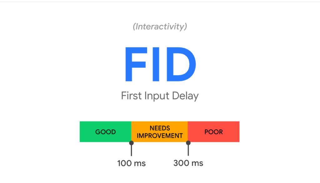 Color-coded bar shows First Input Delay or time from button appearing to it responding. A pass is under 100 milliseconds.